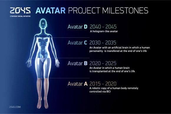 2045 Avatar Projesi